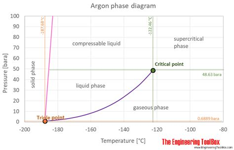 phase diagram argon argon thermophysical properties