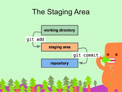 github tutorial collaboration git collaboration and git git best free home design