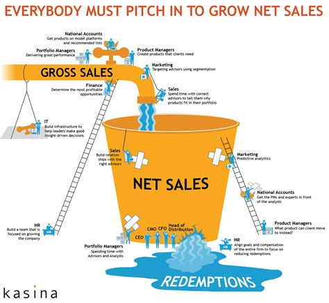what net kasina innovating distribution in the financial services industry