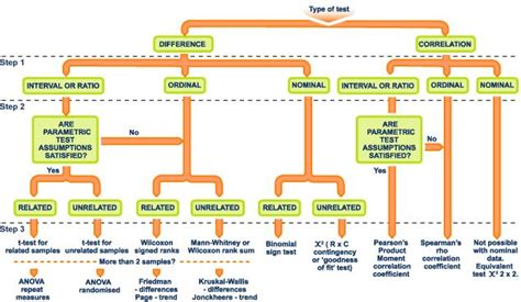 statistics flowchart statistical test flow chart pictures to pin on