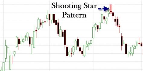 candlestick pattern indicator afl amibroker afl for the shooting star candlestick pattern