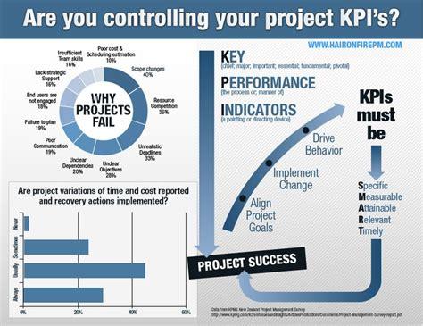 infographic key performance indicators kpi the hair