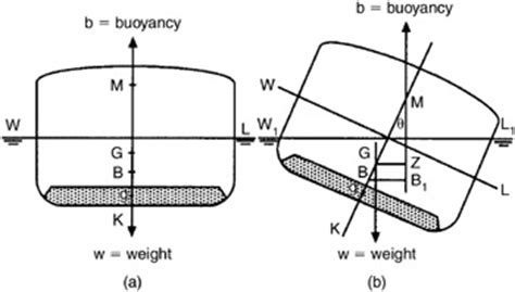 cardboard boat buoyancy equation chapter 7 effect of free surface of liquids on stability
