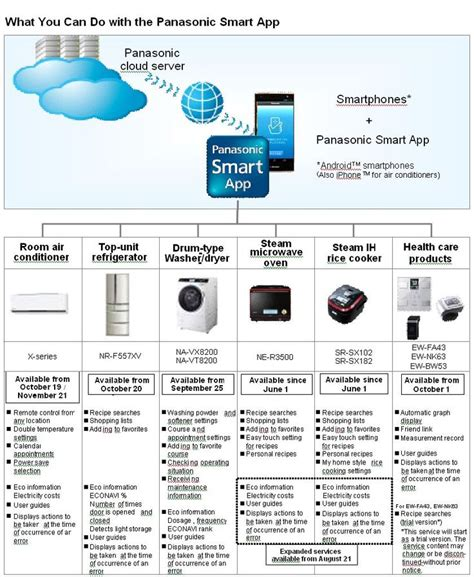 list of smart home devices 48 best images about home automation on pinterest