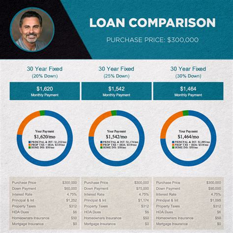average mortgage payment for a 300 000 house how much is a down payment on 300 000 house house plan 2017