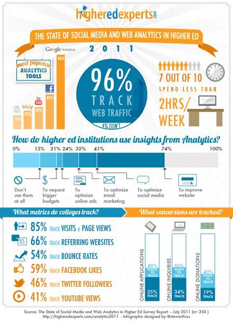 analytics infographic list
