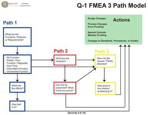 failure investigation fishbone diagram free