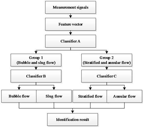 pattern recognition flowchart sensors free full text a new void fraction measurement