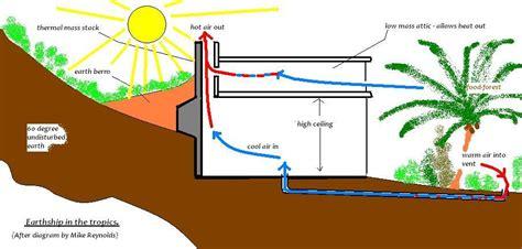 Berm House Plans underground tubes for passive cooling desert wilderness