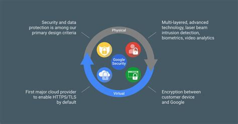 google design best practices google cloud platform blog google shares data center