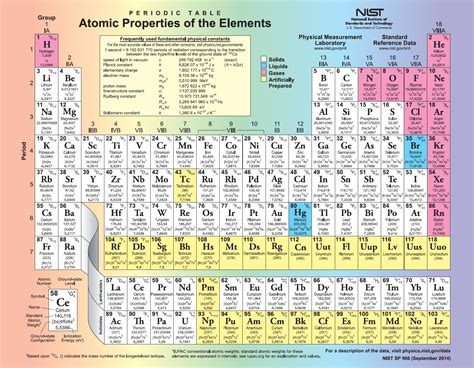 printable periodic table of the elements with everything complete periodic table of elements with everything pdf