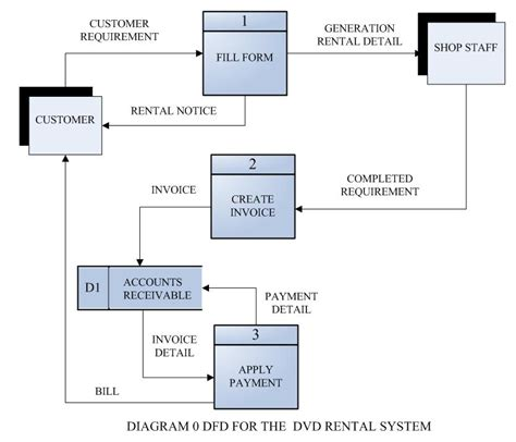dfd diagram dfd of library management system pictures