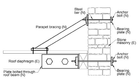 anchoring roof to parapet walls seismic bracing added to provide lateral support for a