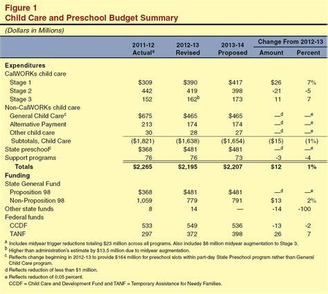 preschool budget template 721 fig1 jpg