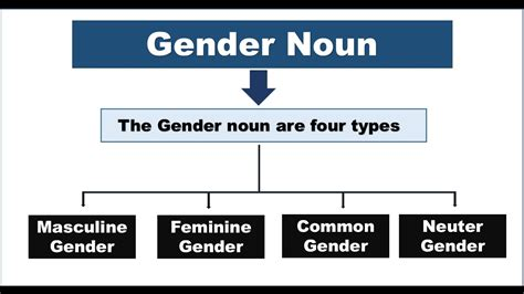 what is neutering a neuter gender nouns exles www pixshark images galleries with a bite