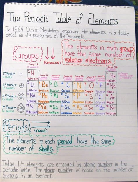themes secondary education 36 best science anchor charts images on pinterest