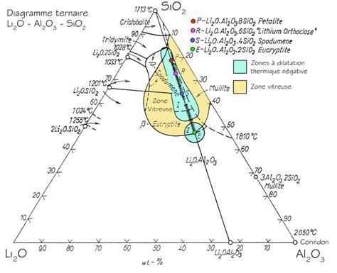sio2 al2o3 phase diagram pin diagramme de phases li2o al2o3 sio2 on