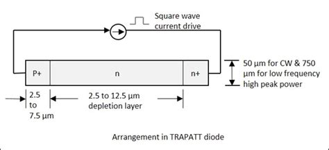 what is trapatt diode what is trapatt diode 28 images 189880976 trapatt diode pdf lec microwave impatt diode