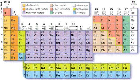 tavola periodica degli elementi metalli e non metalli chimica studiandosulweb jimdo