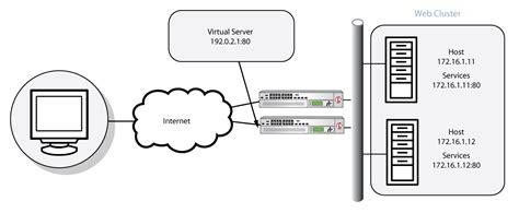 f5 load balancer architecture diagram f5 load balancer architecture diagram 28 images load