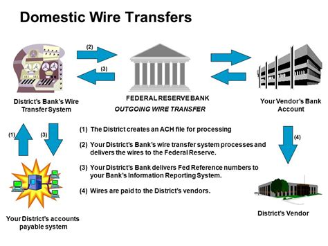 domestic wire transfer automating accounts payable and increasing direct deposit