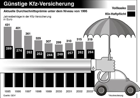 Autos G Nstige Versicherung by G 252 Nstige Kfz Versicherung Pressemitteilung Gdv