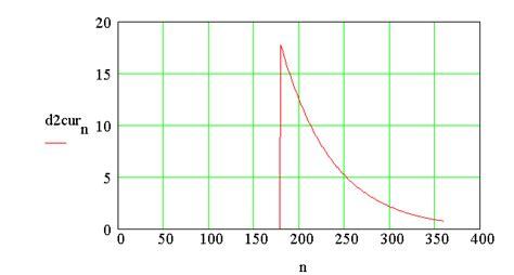free wheeling diode waveform free wheeling diode waveform 28 images design and simulation of half wave rectifier on
