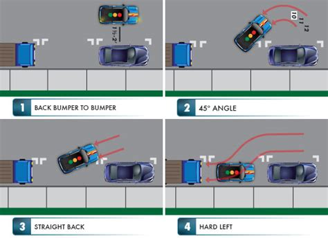 Master Parallel Parking with In Car Driving Lessons   blog