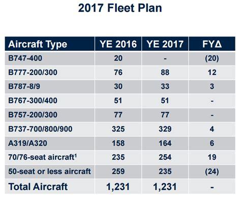 uniteds vp  finance lays   airlines fleet plan view   wing
