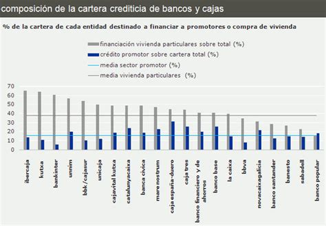 unicaja pisos embargados 191 a qui 233 n prefiere prestar cada banco o caja su dinero