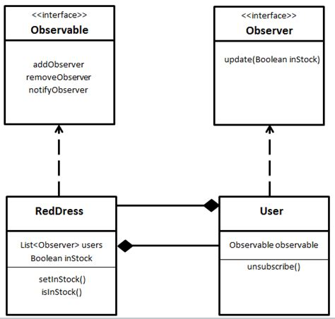 Observer Pattern Simple Exle | the observer pattern in java dzone java