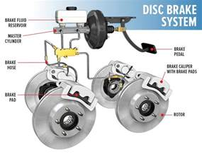 Disc Brake System Of A Car Do You Need Brake Service Les Schwab Tire Centers