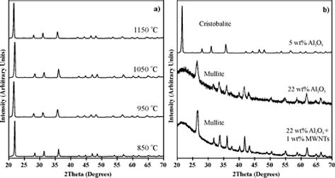 xrd pattern of cristobalite fabrication of carbon nanotube reinforced glass ceramic