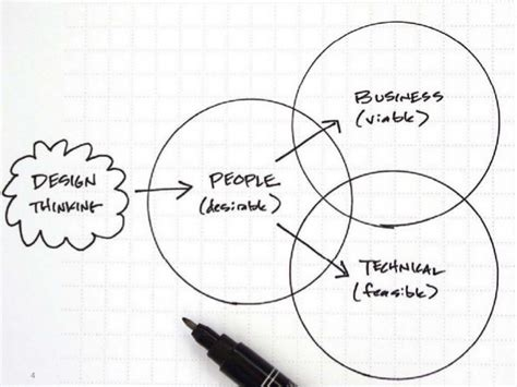 design thinking tim brown design thinking and the business model canvas for the