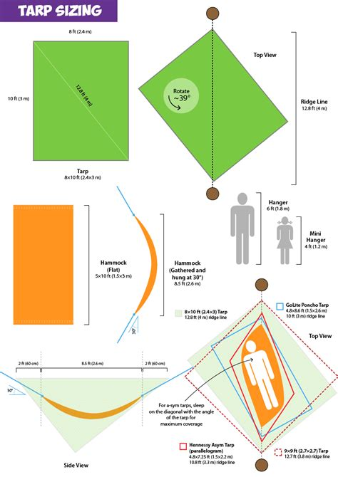 Tarp Size For Hammock survival gear diy projects for survival enthusiasts