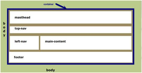layout web page using div create a webpage layout create a webpage layout in