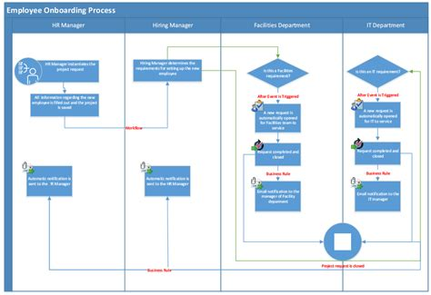 Servicepro 174 Business Management Software Boarding Process Template