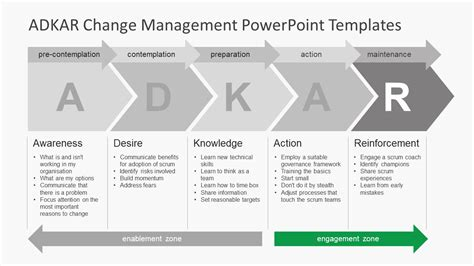 adkar change management powerpoint templates slidemodel