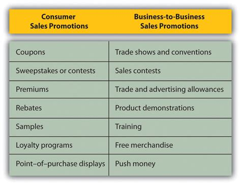 Sweepstakes Sales Promotion - reading the promotion mix the fourth p introduction to business