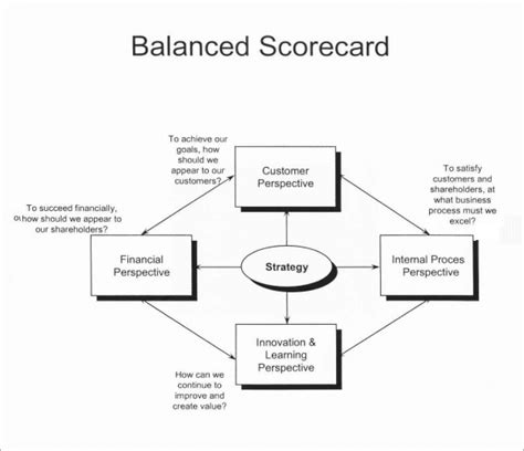 balanced scorecard free template sle scorecard 7 documents in pdf word