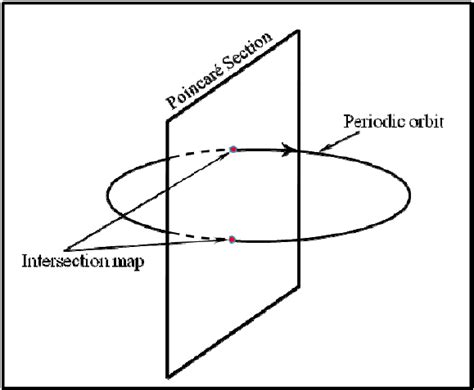 poincare section poincare map my blog