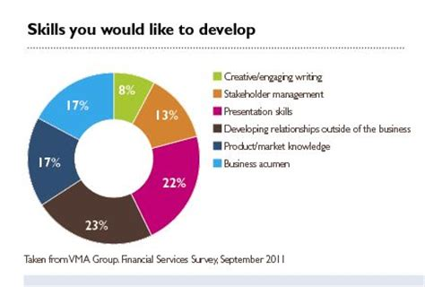 challenge financial services communications in the financial services industry