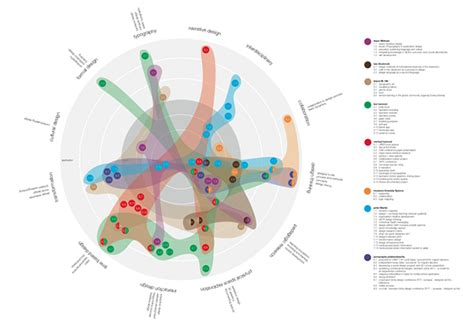 graphics design research graphic design department research map on behance