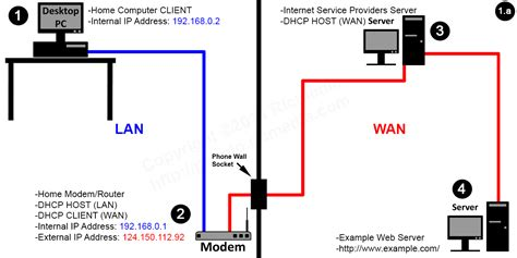 layout ne demek türkçesi shows a typical home network setup with modem lan and wan