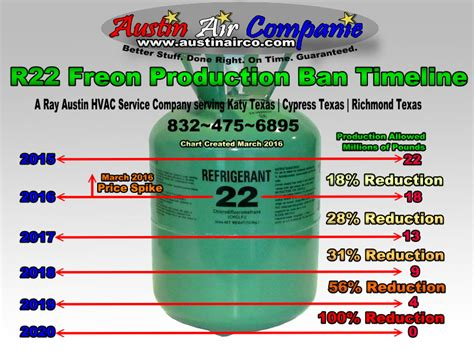 freon uses r22 freon vs r410a the facts katy cypress richmond