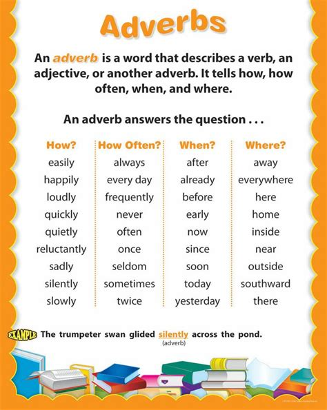 definition of adverb with exles adverb redefined posts adverbs and definitions