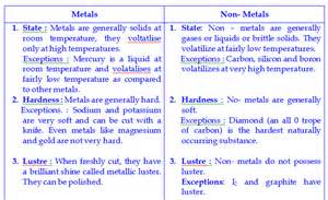 What Is The First Element On The Periodic Table Ncert Chemistry Classification Of Elements Amp Periodicity