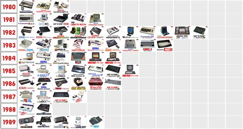 game console history list video gaming timeline 1980s by atariboy2600 on deviantart