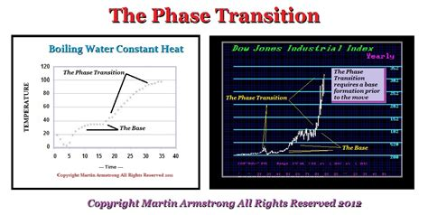 the phase transition slingshot v phase transition armstrong economics