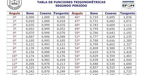 tabla trigonometrica de angulos bienvenido problemas matematicos hijar tabla trigonometrica